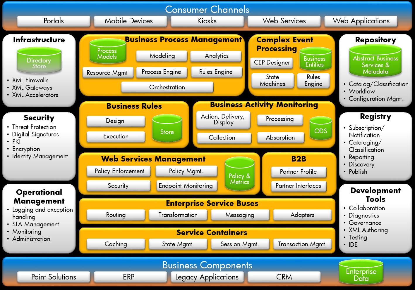 Cos'è una Service Oriented Architecture e legami col Cloud Computing